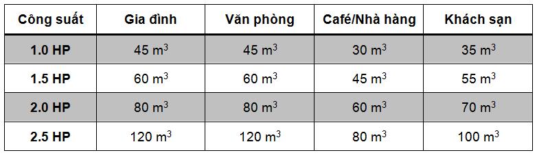 Bảng chọn công suất máy lạnh phù hợp diện tích phòng