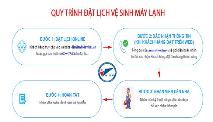 Quy trình đặt lịch vệ sinh máy lạnh